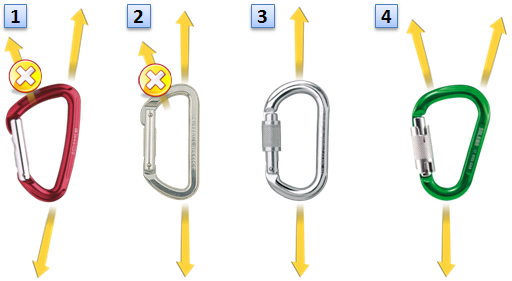 カラビナの形状による荷重方向