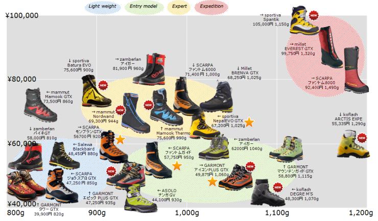 ... 登山 靴 の 比較 お すす め