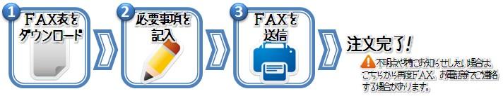 ラブジアースへのFAX注文・質問の流れ