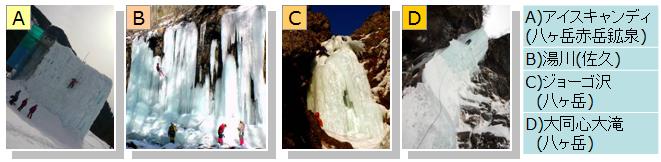 アイスクライミングの様々なスタイル