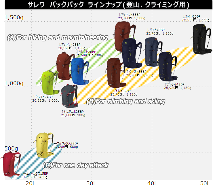 salewa_backpack_compare02.png