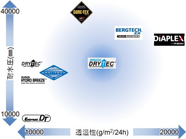 各社のレインウェアの素材(防水透湿素材)一覧